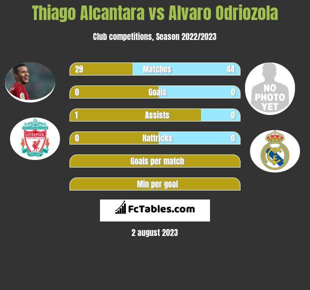 Thiago Alcantara vs Alvaro Odriozola infographic