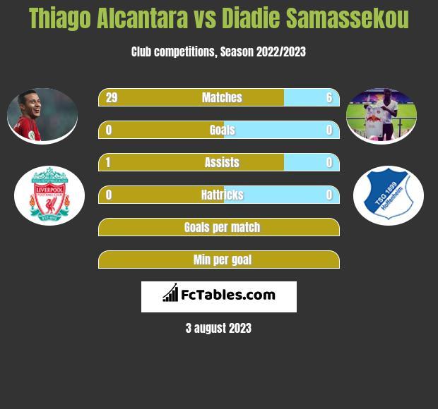 Thiago Alcantara vs Diadie Samassekou infographic