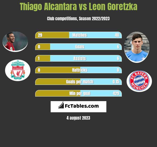 Thiago Alcantara vs Leon Goretzka infographic
