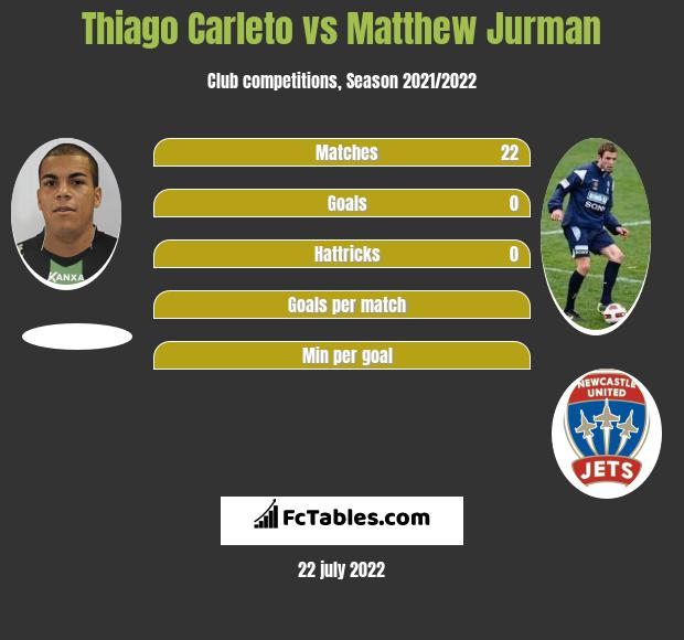 Thiago Carleto vs Matthew Jurman infographic