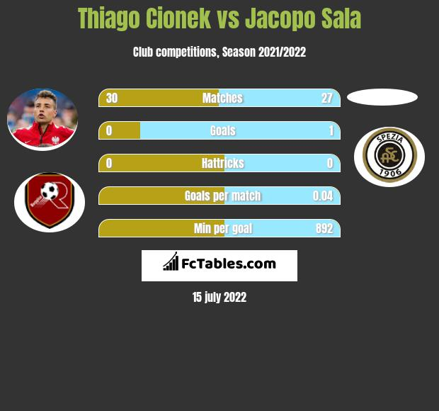 Thiago Cionek vs Jacopo Sala infographic