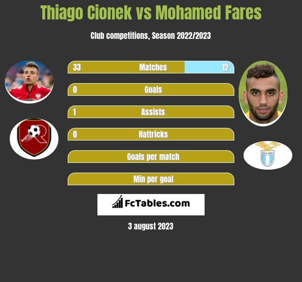 Thiago Cionek vs Mohamed Fares infographic