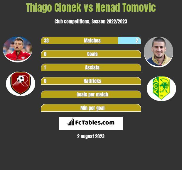 Thiago Cionek vs Nenad Tomovic infographic