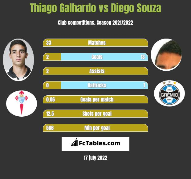 Thiago Galhardo vs Diego Souza h2h player stats