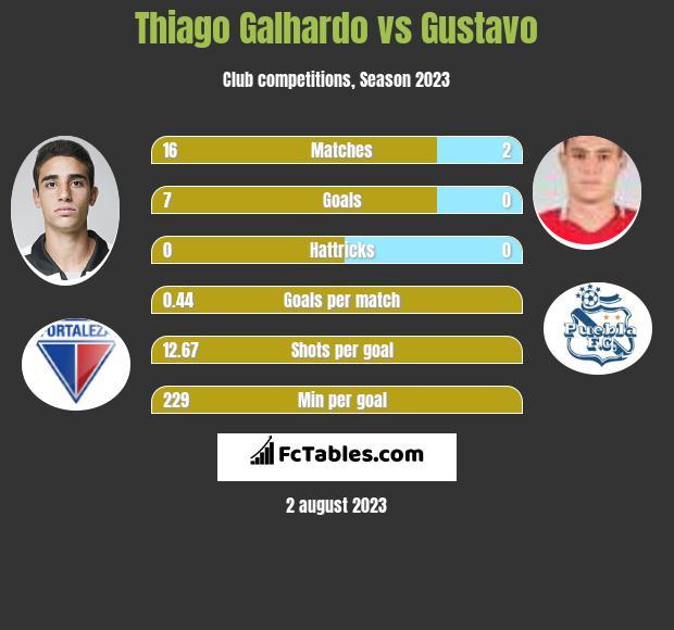 Thiago Galhardo vs Gustavo h2h player stats