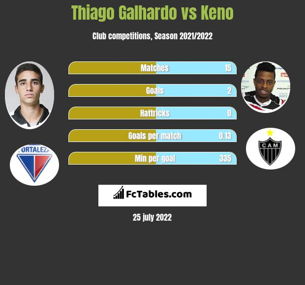 Thiago Galhardo vs Keno h2h player stats