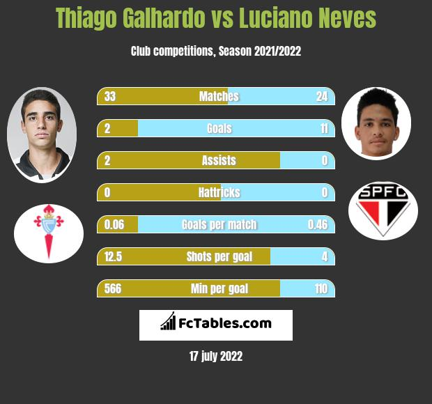 Thiago Galhardo vs Luciano Neves h2h player stats