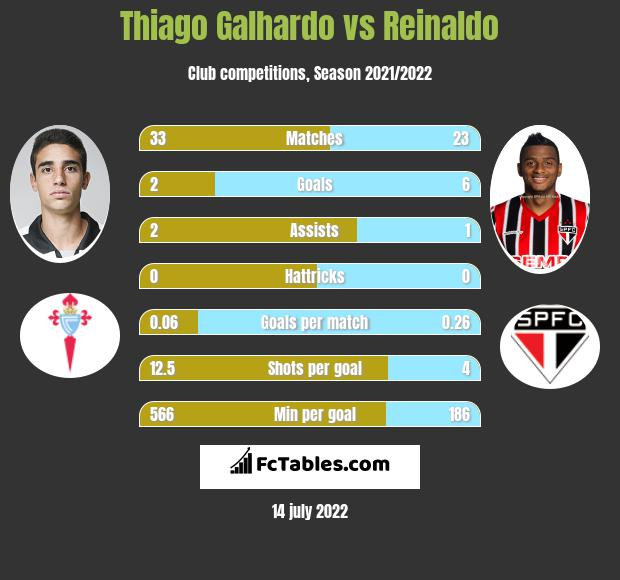Thiago Galhardo vs Reinaldo h2h player stats
