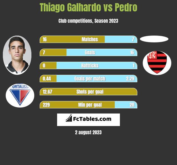 Thiago Galhardo vs Pedro h2h player stats