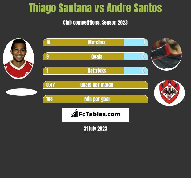 Thiago Santana vs Andre Santos h2h player stats