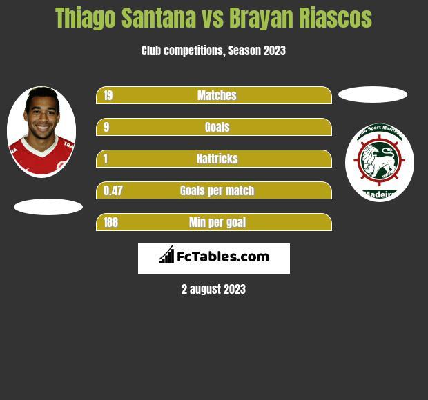 Thiago Santana vs Brayan Riascos h2h player stats