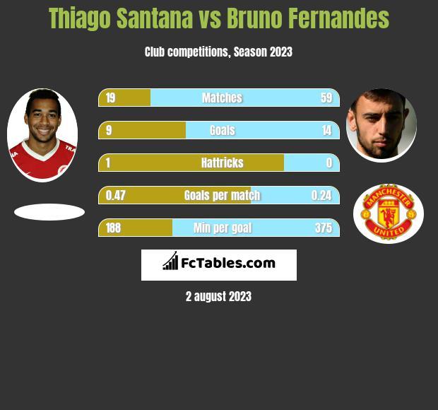 Thiago Santana vs Bruno Fernandes infographic