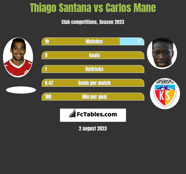 Thiago Santana vs Carlos Mane h2h player stats