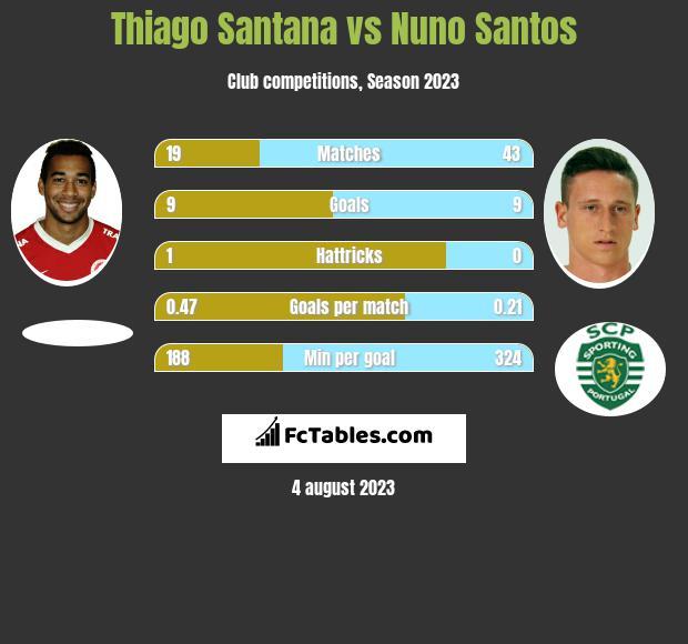 Thiago Santana vs Nuno Santos h2h player stats