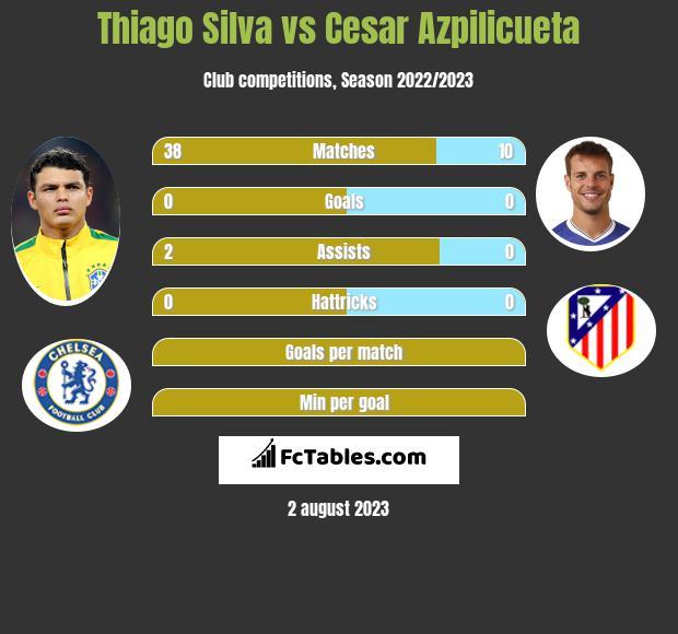 Thiago Silva vs Cesar Azpilicueta infographic
