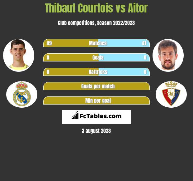 Thibaut Courtois vs Aitor infographic