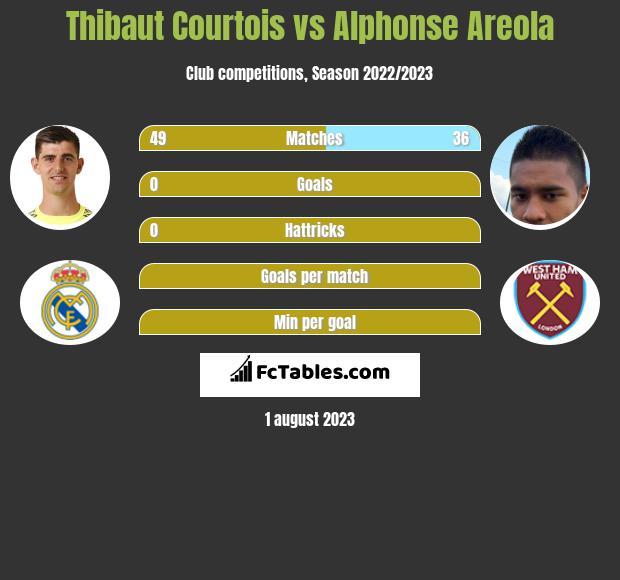 Thibaut Courtois vs Alphonse Areola infographic
