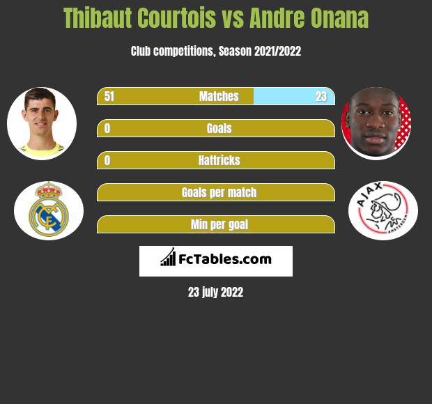 Thibaut Courtois infographic statistics for Ajax
