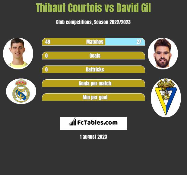 Thibaut Courtois vs David Gil infographic