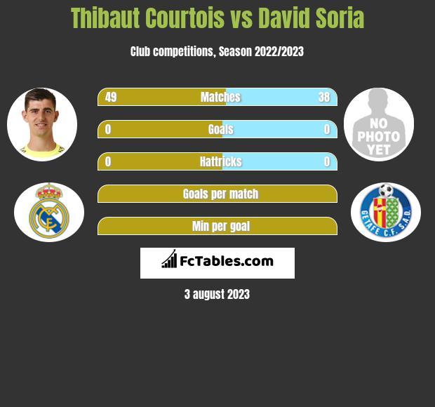 Thibaut Courtois vs David Soria infographic