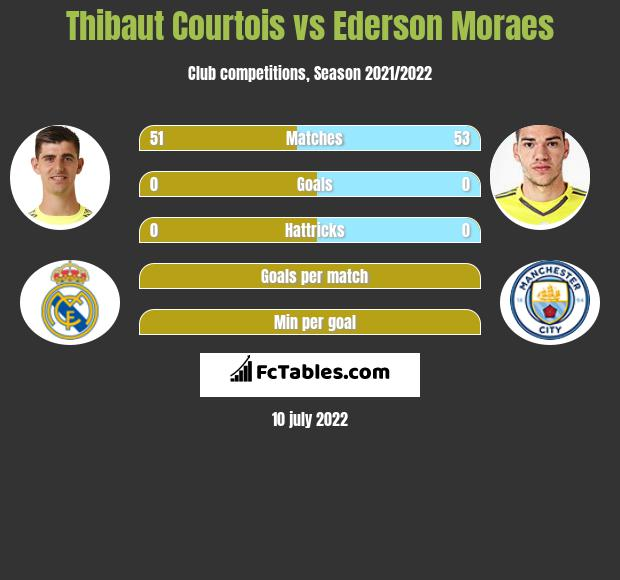 Thibaut Courtois vs Ederson Moraes infographic