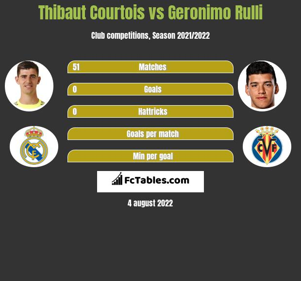Thibaut Courtois infographic statistics for Villarreal