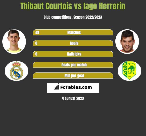 Thibaut Courtois vs Iago Herrerin infographic