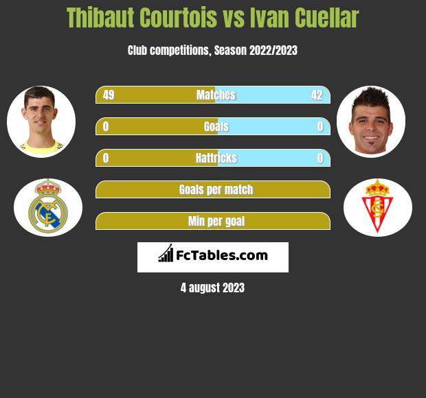Thibaut Courtois vs Ivan Cuellar infographic