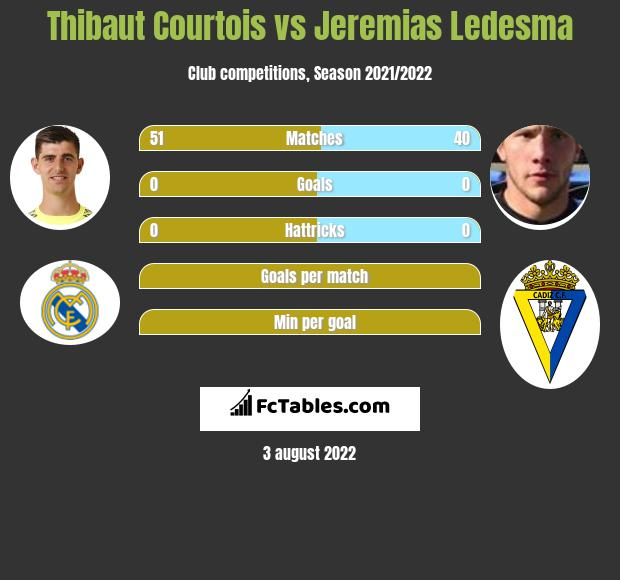 Thibaut Courtois infographic statistics for Cadiz