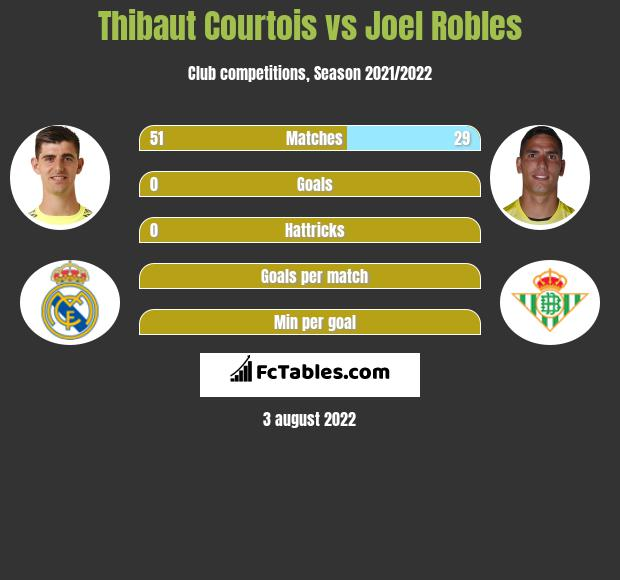 Thibaut Courtois infographic statistics for Real Betis