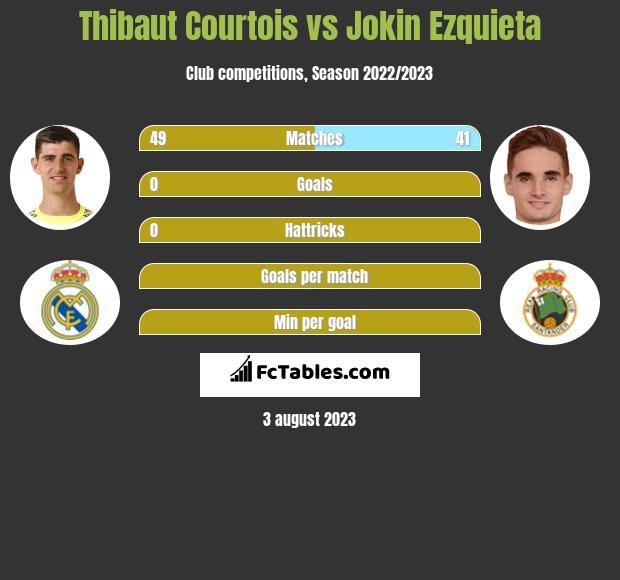 Thibaut Courtois vs Jokin Ezquieta infographic