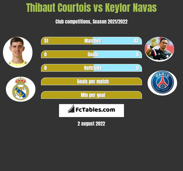 Thibaut Courtois infographic statistics for PSG