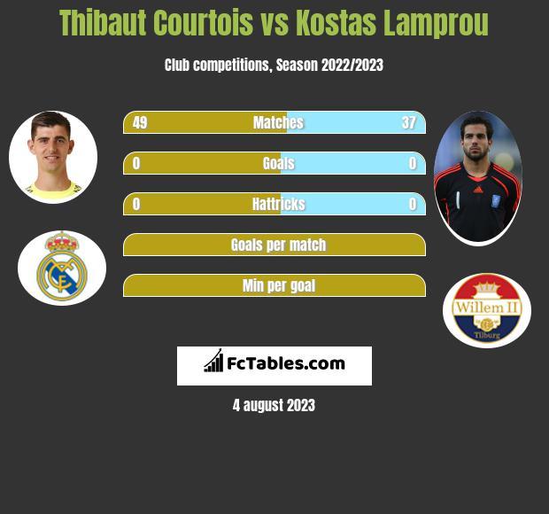 Thibaut Courtois vs Kostas Lamprou infographic
