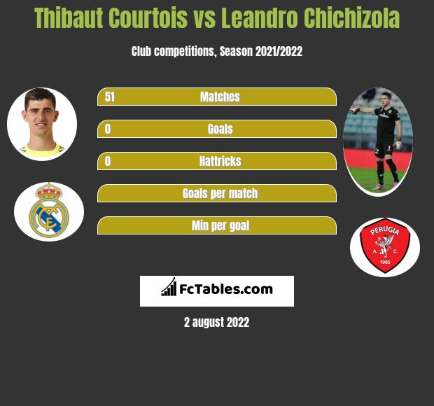 Thibaut Courtois infographic statistics for Getafe