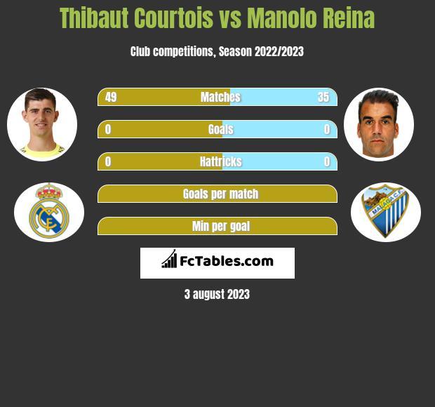 Thibaut Courtois vs Manolo Reina infographic