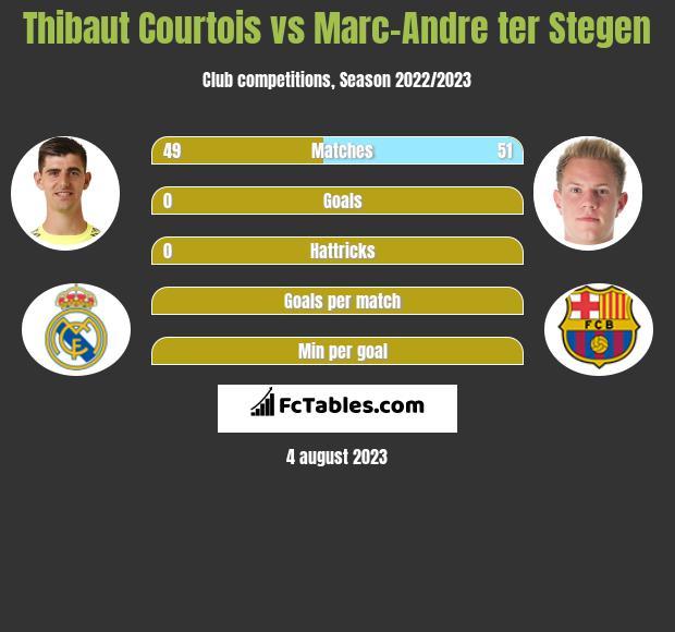 Thibaut Courtois vs Marc-Andre ter Stegen infographic