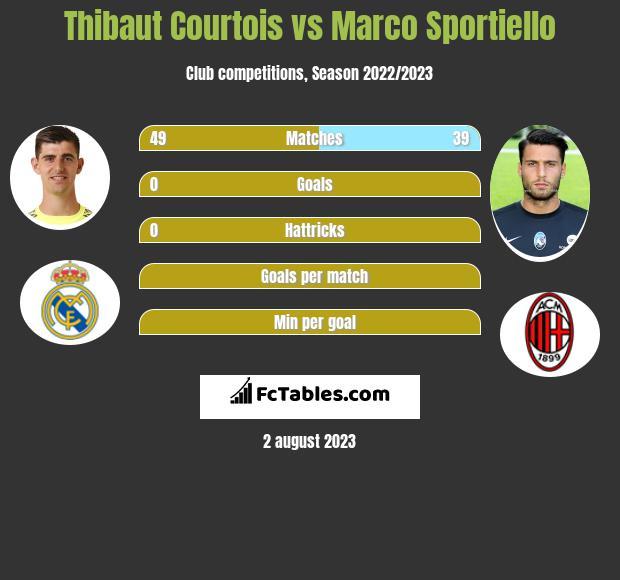 Thibaut Courtois vs Marco Sportiello infographic