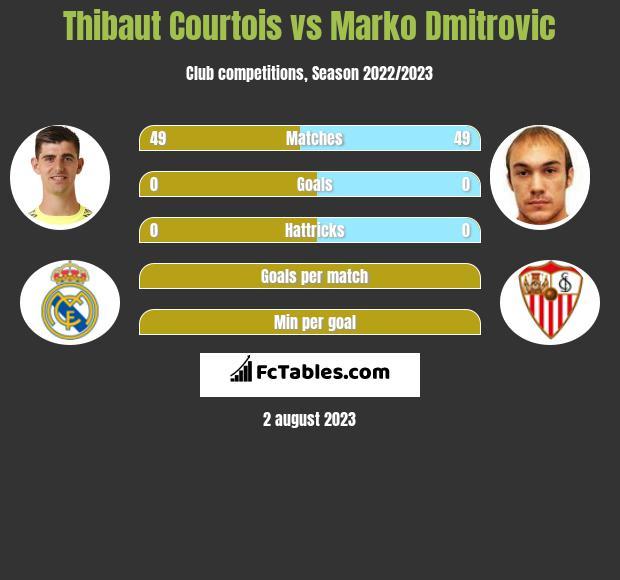 Thibaut Courtois vs Marko Dmitrovic infographic