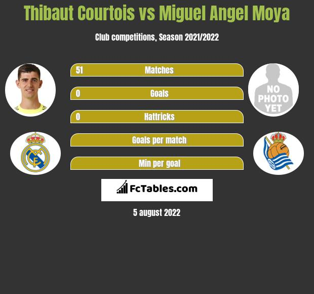 Thibaut Courtois vs Miguel Angel Moya infographic