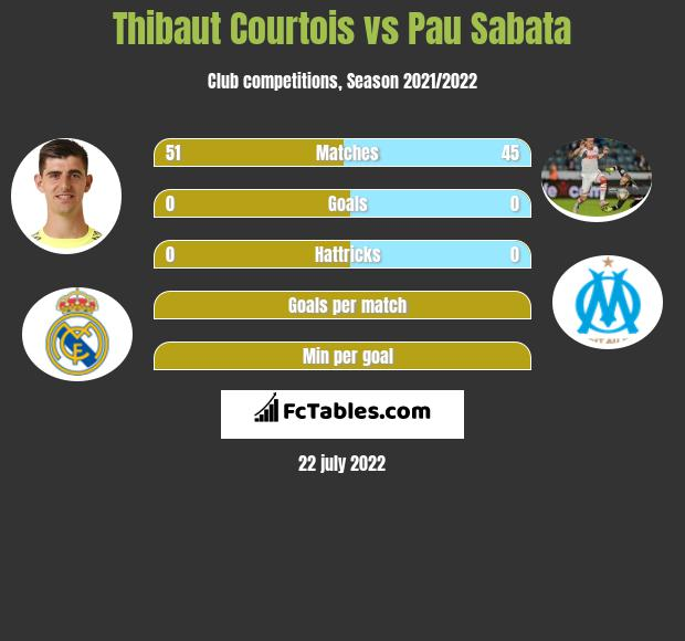 Thibaut Courtois vs Pau Sabata infographic