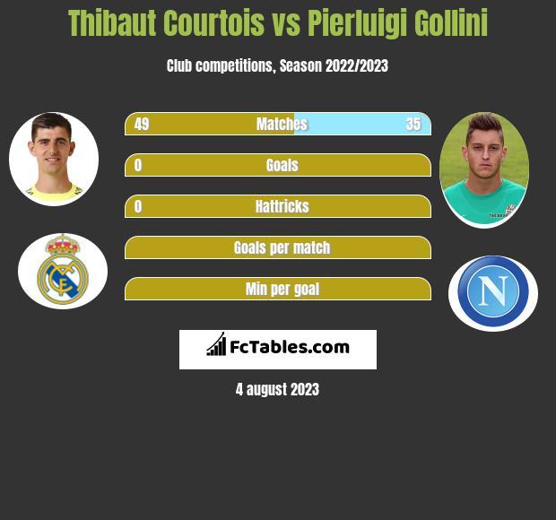 Thibaut Courtois vs Pierluigi Gollini infographic