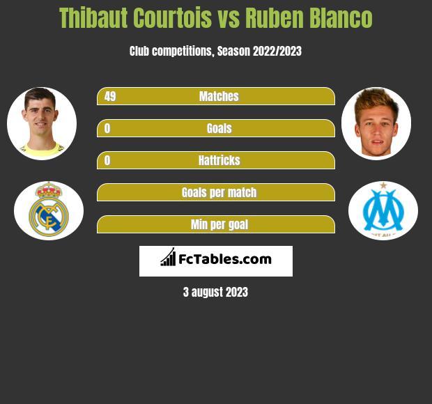 Thibaut Courtois vs Ruben Blanco infographic