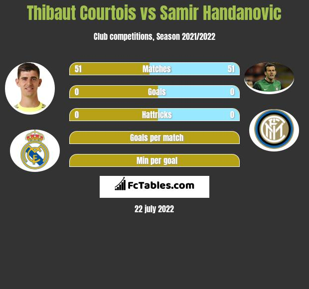 Thibaut Courtois vs Samir Handanovic infographic