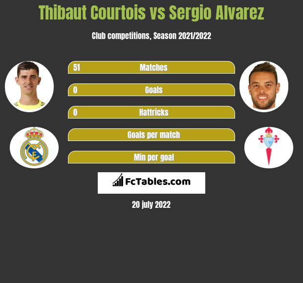 Thibaut Courtois vs Sergio Alvarez infographic