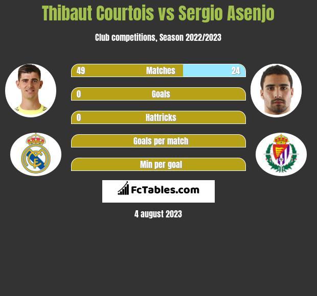 Thibaut Courtois vs Sergio Asenjo infographic