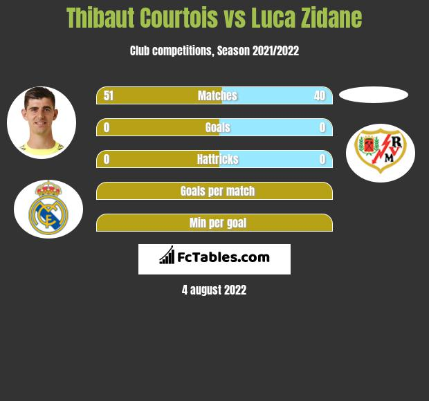 Thibaut Courtois infographic statistics for Real Madrid