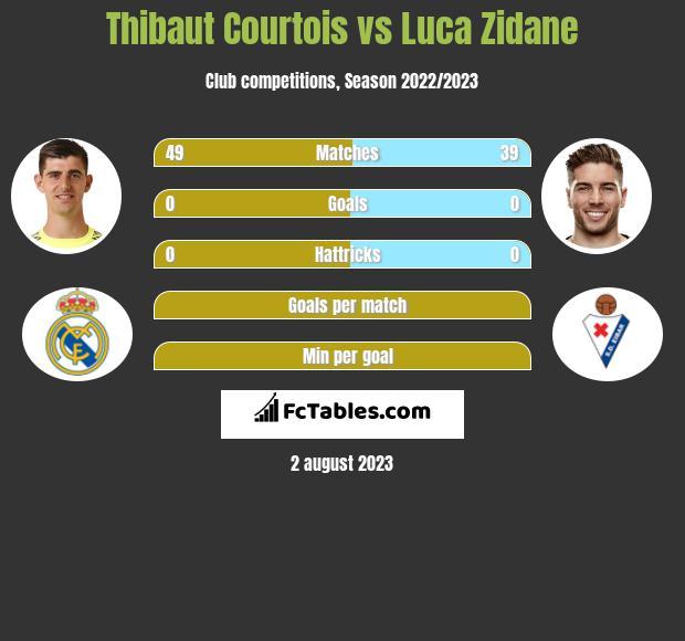 Thibaut Courtois vs Luca Zidane infographic