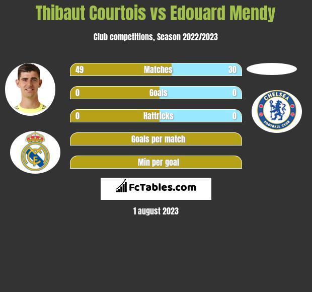 Thibaut Courtois vs Edouard Mendy infographic