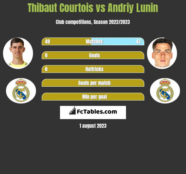 Thibaut Courtois vs Andriy Lunin infographic