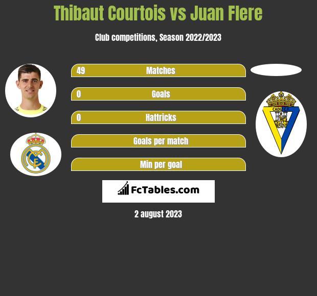 Thibaut Courtois vs Juan Flere infographic